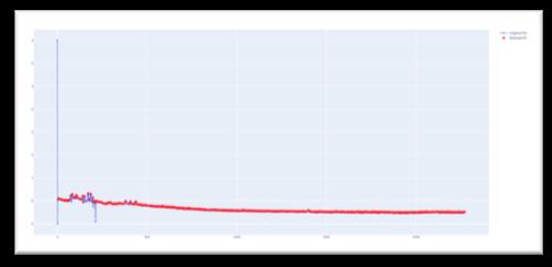 Gráficos GSR
